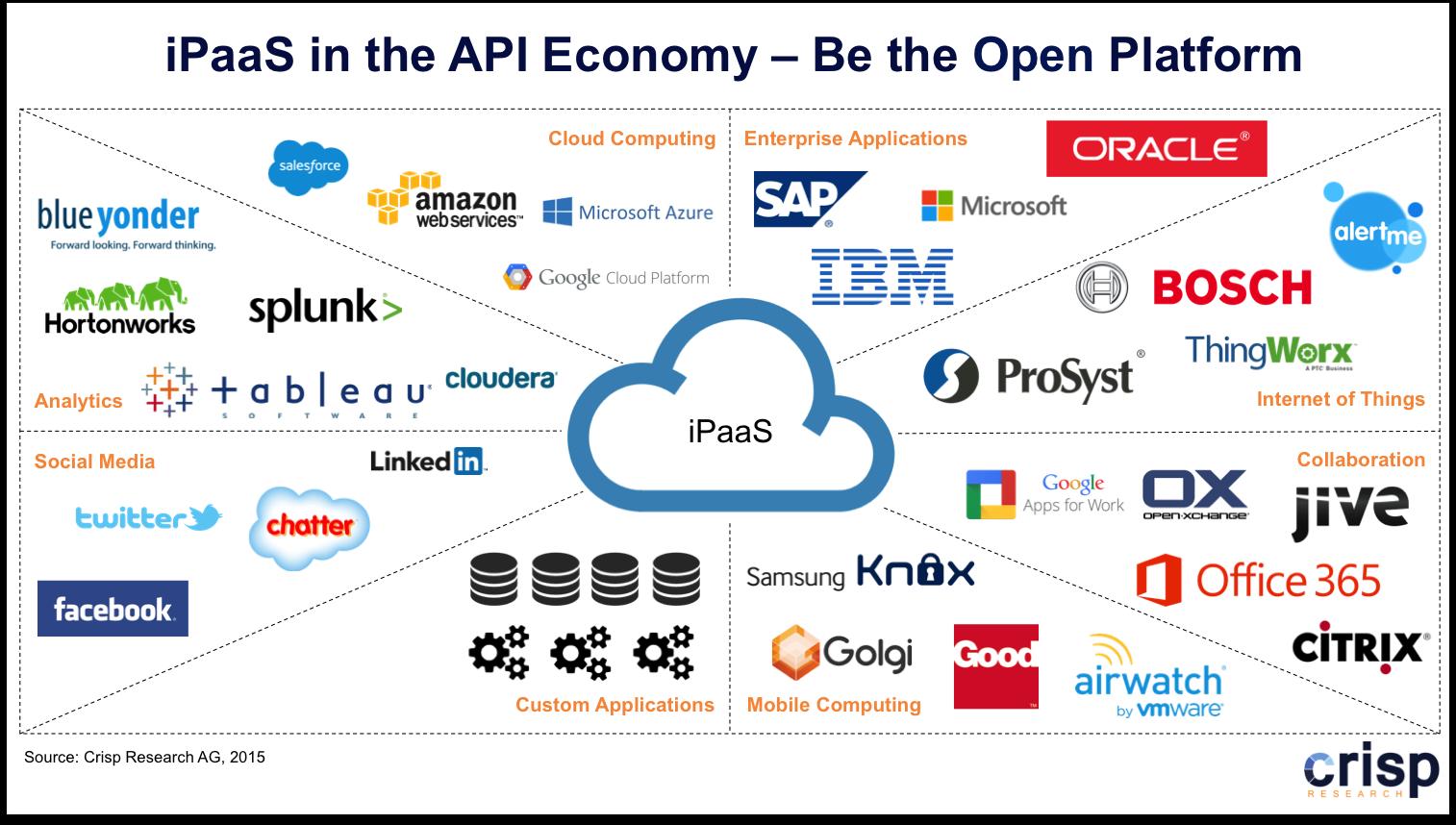 iPaaS_API-Economy.png